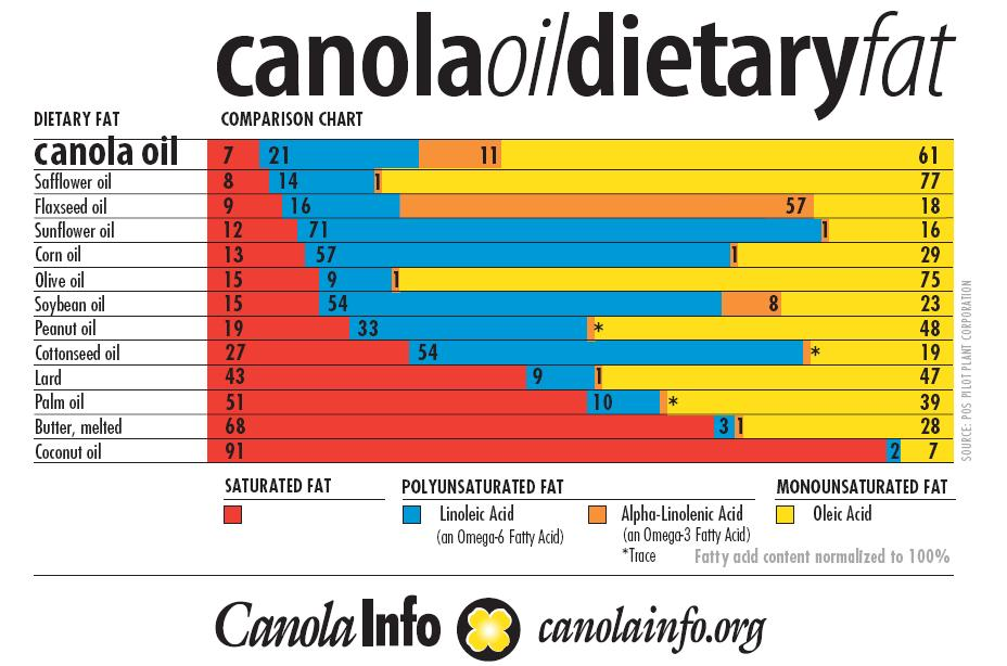 Canola Oil Dietary Fat